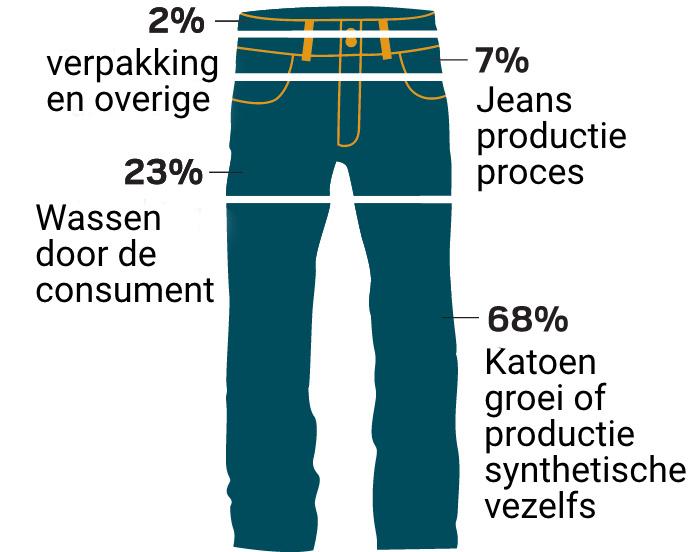 waterverbruik spijkerbroek duurzaam