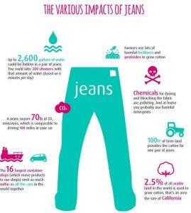 vervuilende impact van jeans