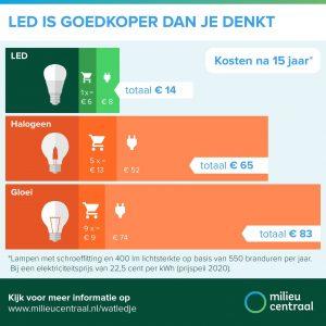 Infographic duurzame bespaartips Milieu Centraal