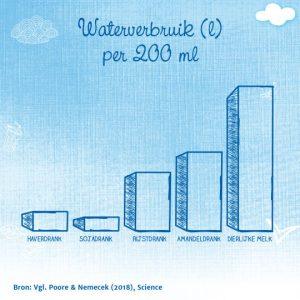 Watergebruik dierlijke versus plantaardige melk