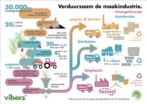 Vibers duurzame proces